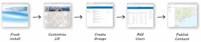 ArcGIS Enterprise workflow