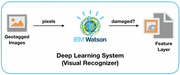 deep learning system (visual recognizer)