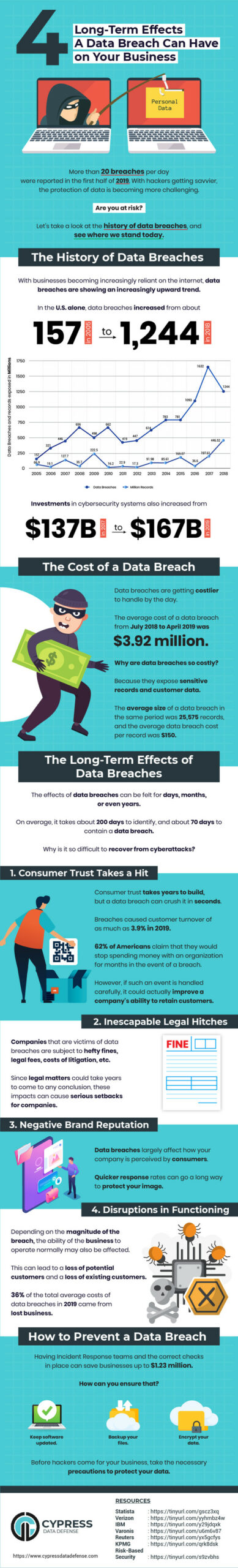 long term effects of data breach