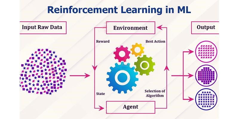 reinforcement learning in machine learning