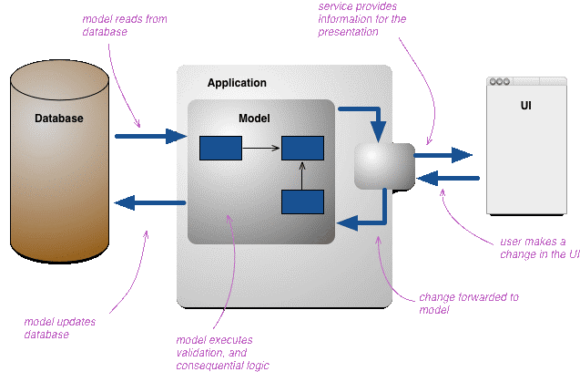 common flow of application