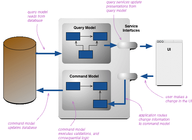 cqrs work flow